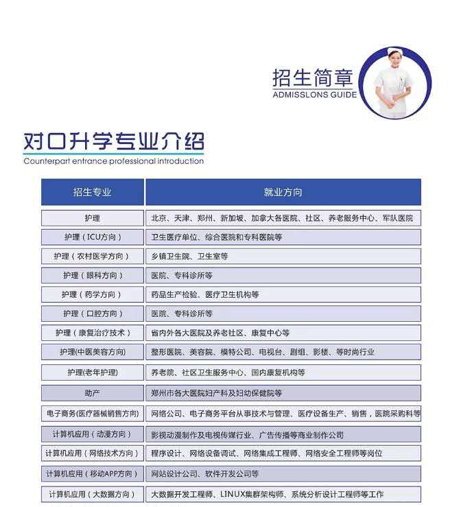 郑州白求恩医学中专初中毕业能不能学医