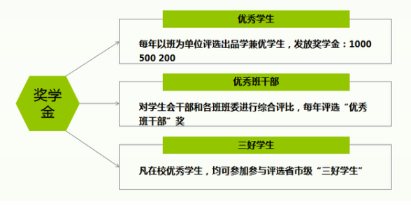 河南商务学校2021年地址在哪家长须知