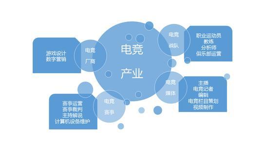 郴州中考生学电竞专业有国家补贴吗